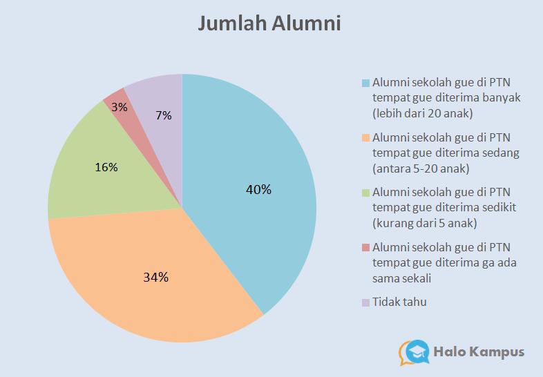Jumlah Alumni